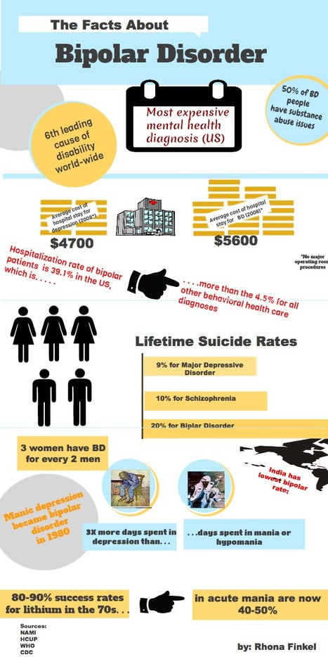 Sometimes You've Just Got To Do It Yourself: Bipolar Infographic | Latest Research on Bipolar Disorder | Scoop.it