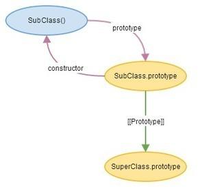JavaScript subclassing using Object.create | dev-lang | Scoop.it
