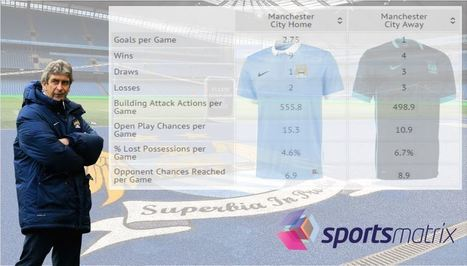 sportsmatrix » What is Causing Manchester City's Travel Sickness? | Football | Scoop.it