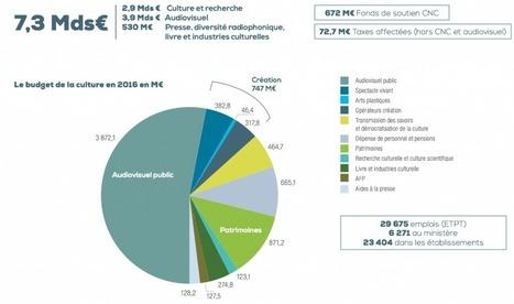 Projet de loi de finances 2016 du Ministère de la Culture | Clic France | Scoop.it