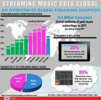 Streaming Goes Global: Analysing Global Streaming Music With EMI Insight Data | world of data | Scoop.it