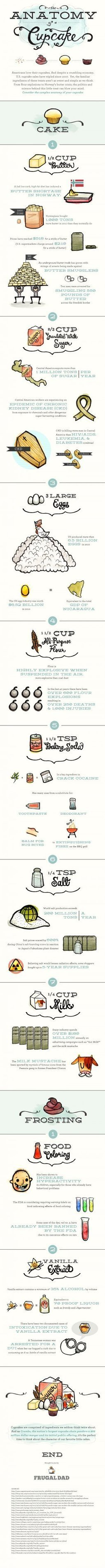 The Anatomy Of A Cupcake [INFOGRAPHIC] | INFOGRAPHICS | Scoop.it
