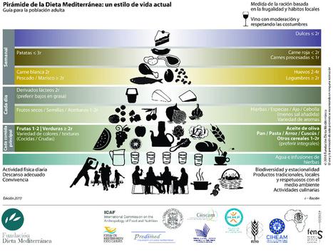Pirámide de la Dieta Alimentaria | Revista Arte y Bohemia | Scoop.it