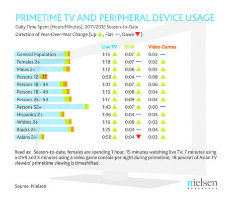 Report: U.S. Media Trends by Demographic | Nielsen Wire | Trends in Business Research | Scoop.it
