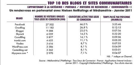 Les vrais chiffres des réseaux sociaux en France - Kelblog | Toulouse networks | Scoop.it