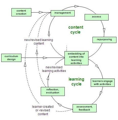 OER Synthesis and Evaluation / OpenPracticesBriefing !!!SUPER!!!   CEET Meet (Nov'2012): Open Practices in Education ~ Valerie Irvine   Scoop.it