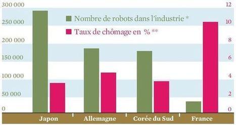 La robotisation va-t-elle vraiment détruire 3 millions d'emplois en France? | Une nouvelle civilisation de Robots | Scoop.it