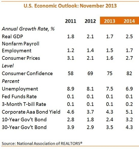 Commercial Fundamentals Notch Steady Gain In Third Quarter 2013 | Real Estate | Scoop.it