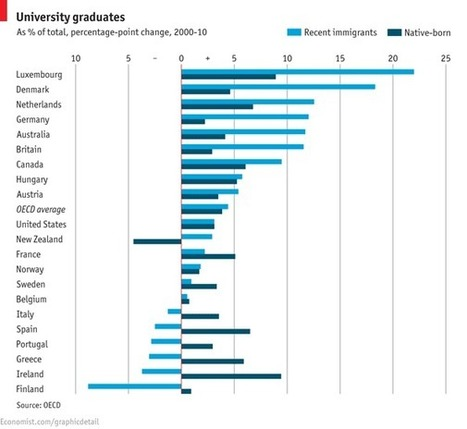 Degrees of mobility: How well-educated are your immigrants? | St Edmund's College Global Economy | Scoop.it