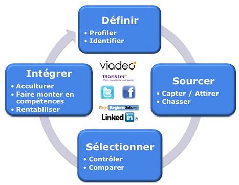 schema_reseaux_sociaux | présentation générale des réseaux sociaux | Scoop.it