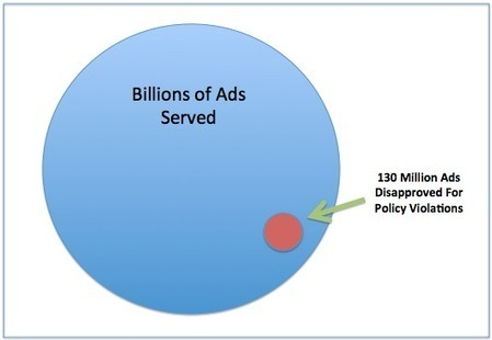 AdWords Spam Fighting Methods with Google's David Baker | Digital Marketer Watch | Scoop.it