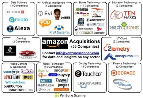 Amazon's Acquisitions   Private Equity and Venture Capital   Scoop.it