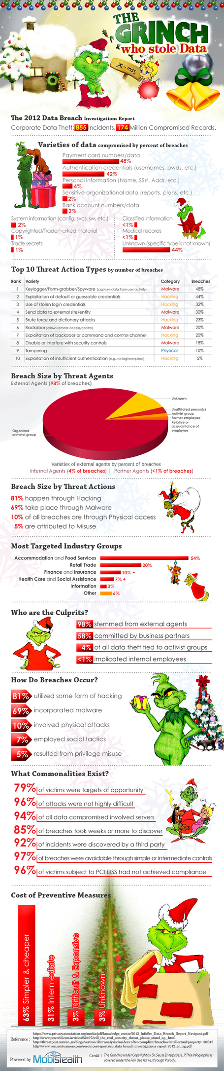 INFOGRAPHIC: The Grinch Who Stole Data | CloudTweaks | digitalassetman | Scoop.it