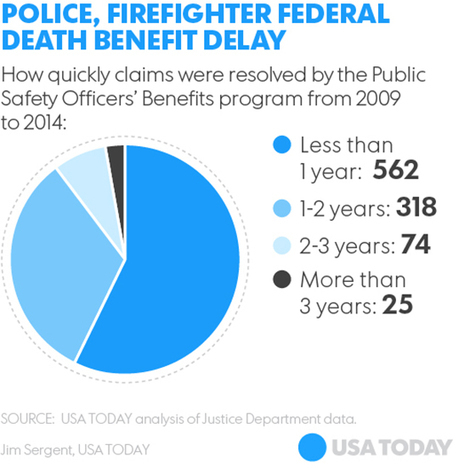 Police, firefighter survivors wait years for death benefit | Police Problems and Policy | Scoop.it