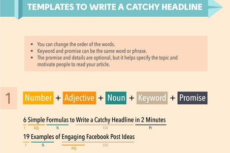 How to Write Better Headlines [infographic] | HubSpot | SocialMoMojo Web | Scoop.it