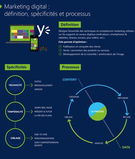 Culture RP » Infographie : Quels sont les nouveaux métiers du digital dans le marketing et la communication ?   Mobil'IT le journal   Scoop.it