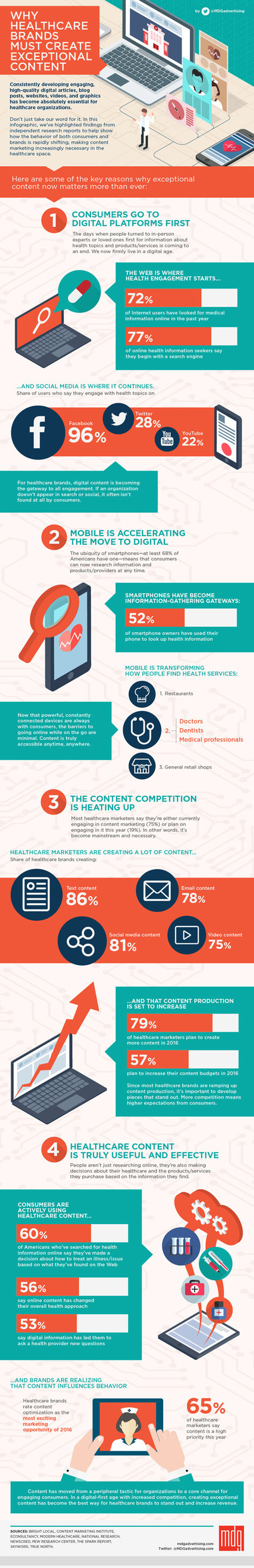 Why Healthcare Brands Must Create Exceptional Digital Content [Infographic] | Social Media, Mobile, Wearable News & Views | Scoop.it