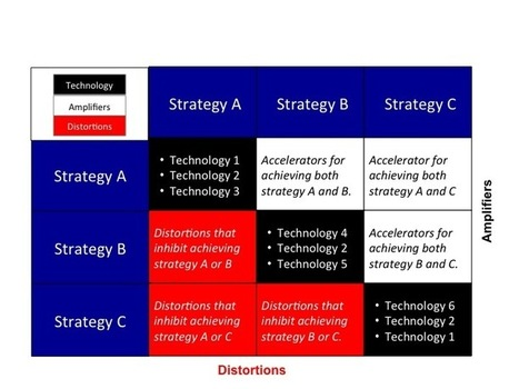 A tool for assessing technology's amplification of your strategy | Organizational Learning and Development | Scoop.it
