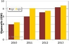 9 GW of solar PV installed in Q3 2013  | US Solar News | Scoop.it