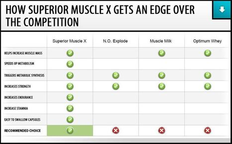 Superior Muscle X Review - FREE TRIAL SUPPLIES LIMITED!!! | muscle building supplements | Scoop.it
