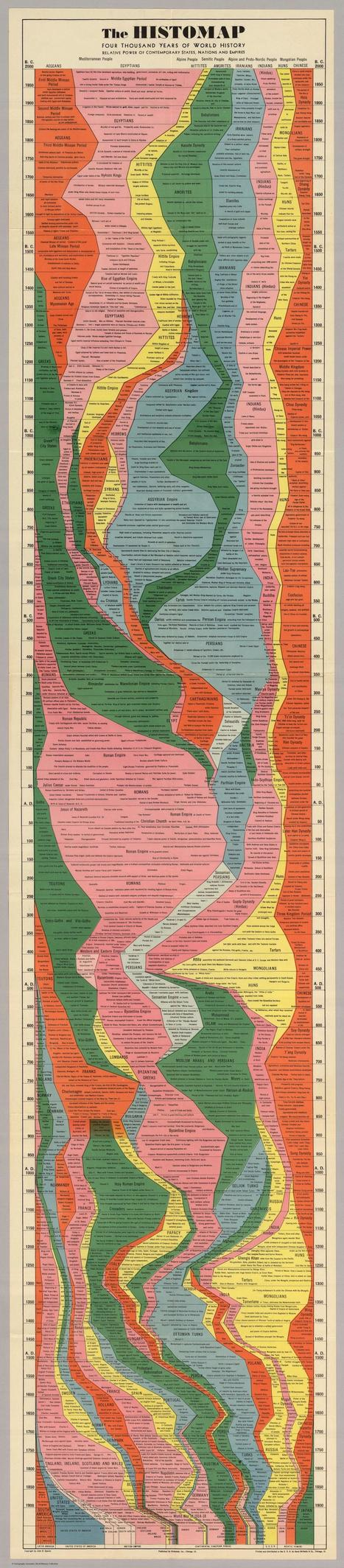 The Entire History of the World—Really, All of It—Distilled Into a Single Gorgeous Chart | Humanities | Scoop.it
