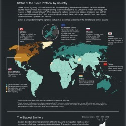 Politics of Climate Change | Visual.ly | Mining, Metals, Minerals, Materials | Scoop.it