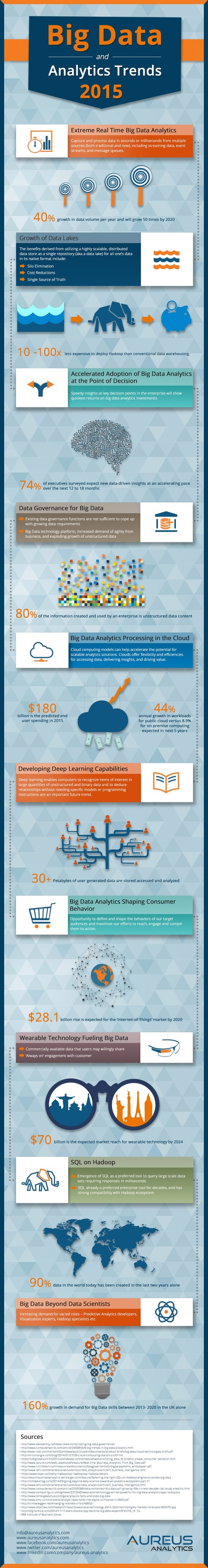 Big Data and Analytics Trends 2015 #infographic | Start-Up & Growth Hacking Tips | Scoop.it