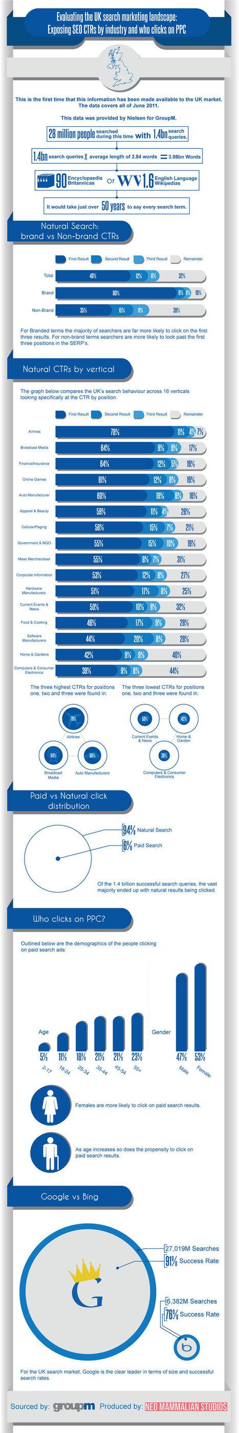 Infographie et étude sur le taux de clics (CTR) sur Google en 2012 | Wall Of Frames | Scoop.it