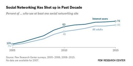 Social Media Usage: 2005-2015 | Literacy in the algorithmic medium | Scoop.it