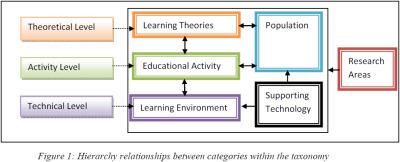 Review on Virtual World Usage in Education   Mundos virtuais   Scoop.it