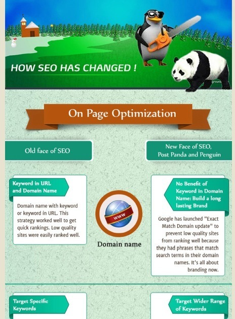 Key SEO Factors to Optimize: Before and After Google Panda-Penguin | ciberpocket | Scoop.it