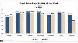 Email - What Days Have the Highest Open Rate? - My Customers ... | email | Scoop.it