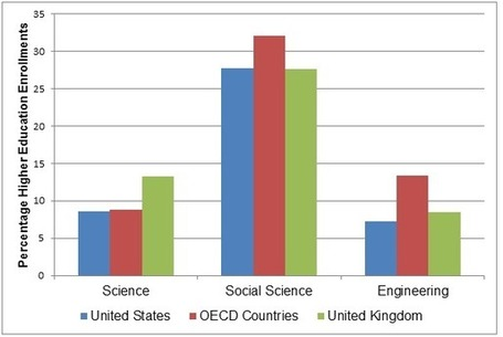 Investing in higher education, including the social sciences, would promote growth in Britain (and the U.S.?) | Africa and Beyond | Scoop.it