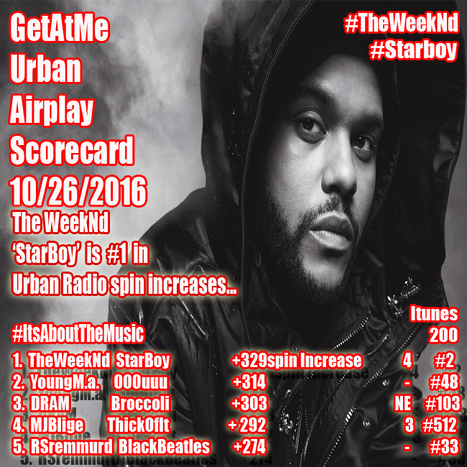 GetAtMe Urban Airplay Scorecard 10/26/2016 The WeekNd STARBOY is #1 this week in spin increases... #Starbaby | GetAtMe | Scoop.it