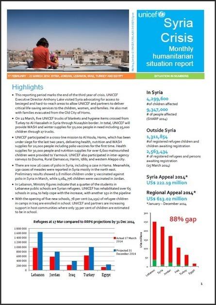 Syria Crisis Situation Report 22 March 2014 | Syrische Flüchtlinge | Scoop.it