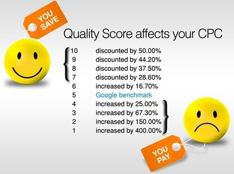 In PPC, Low CTR = Low Profits | Digital Marketing | Scoop.it