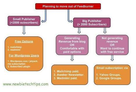 What if Google ends Feedburner? | Newbie Tech Tips | Scoop.it