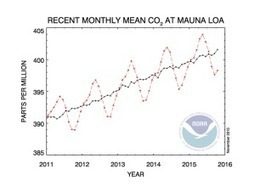 Study: Doubling of CO2 may warm Earth by 3 degrees Celsius | Farming, Forests, Water, Fishing and Environment | Scoop.it