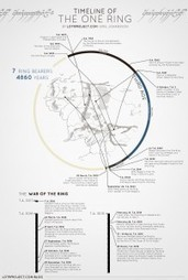 Lord of the Rings Visualized: A Timeline of the One Ring | Visualization examples | Scoop.it