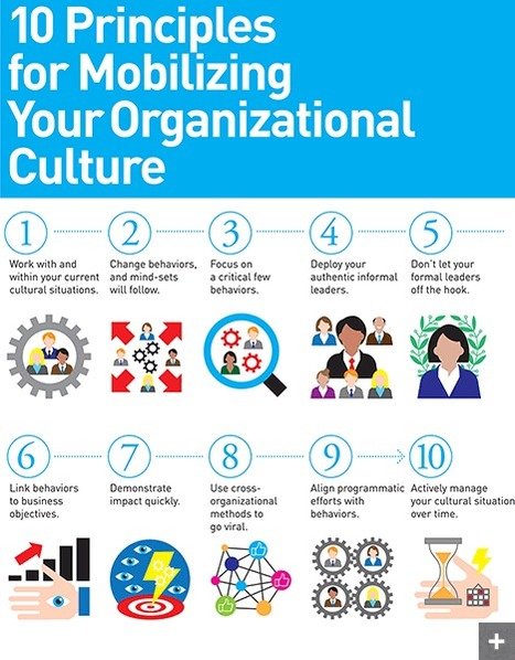 10 Guiding Principles of Organizational Culture | Thriving or Dying in the Project Age | Scoop.it