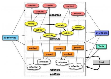 Diseñar aprendizajes (actividades)! (Educación Disruptiva) | Cooperación Universitaria para el Desarrollo Sostenible. MODELO MOP-GECUDES | Scoop.it