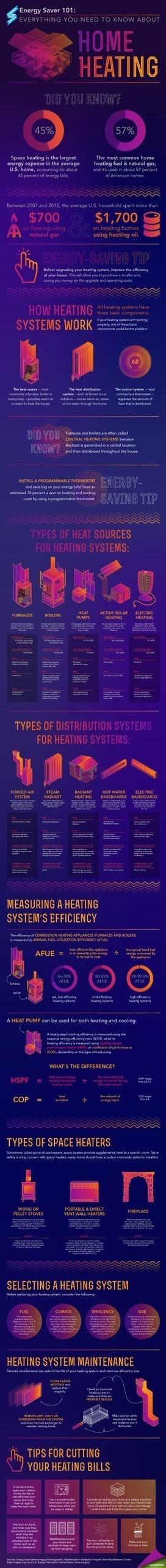 Energy Saver 101 Infographic: Home Heating | Infraestructura Sostenible | Scoop.it