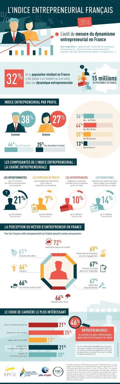 A l'occasion du Salon des Entrepreneurs de Paris 2016, l'APCE/AFE dévoile les premiers résultats de l'Indice Entrepreneurial Français   Passion Entreprendre   Scoop.it