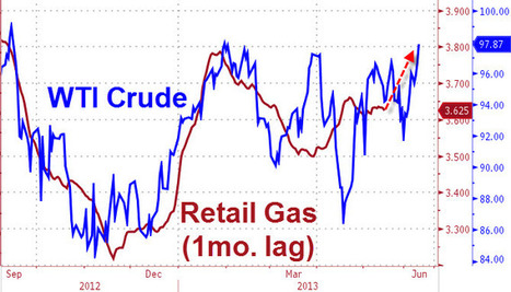 WTI Crude Tops $98 - Highest In 9 Months | Zero Hedge | Commodities, Resource and Freedom | Scoop.it