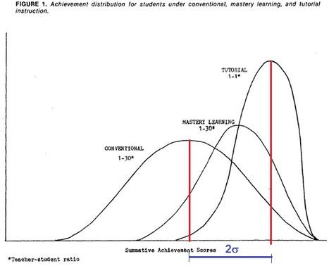 Analítica de aprendizaje (II): El amplio espacio para recorrer con la ayuda de la tecnología (El problema de 2 sigma) | Aprendizaje y redes abiertas. | Scoop.it