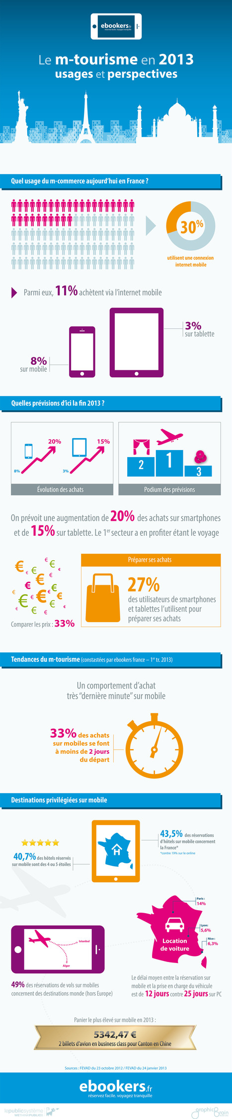 Le tourisme mobile en 2013 | Marketing & Technology | Scoop.it