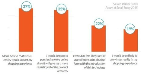 Study: two-thirds of consumers want virtual reality shopping   Internet of Things & Wearable Technology Insights   Scoop.it
