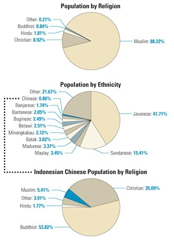 Ethnicity and Religion: A Case Study | Population & cultural patterns and processes | Scoop.it