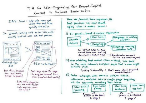 Information Architecture for SEO - Whiteboard Friday | Digital Brand Marketing | Scoop.it