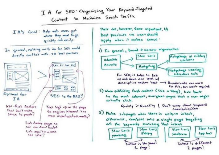 Information Architecture for SEO - Whiteboard Friday | Conversion Optimization for Lead Generation & eCommerce | Scoop.it